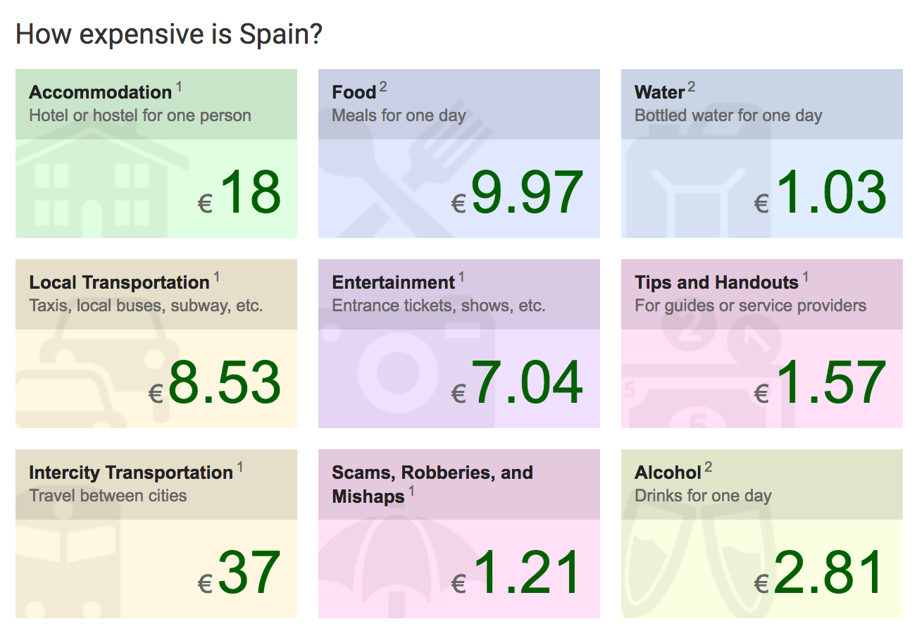 An approximate budget travel breakdown for Spain.